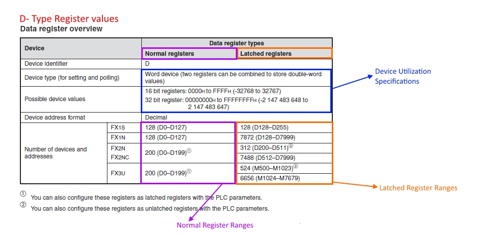 Mitsubishi PLC – Dtype Device register Type Specifications | My